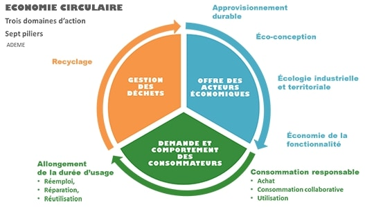 economie_circulaire_schema_ademe