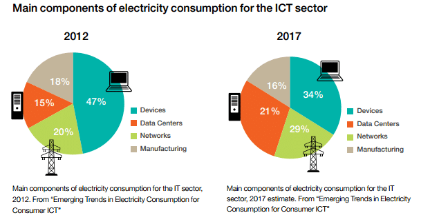 Electricity consumption ICT