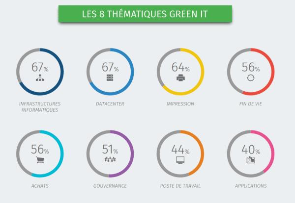 thématiques GreenIT